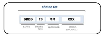 Código BIC - SWIFT